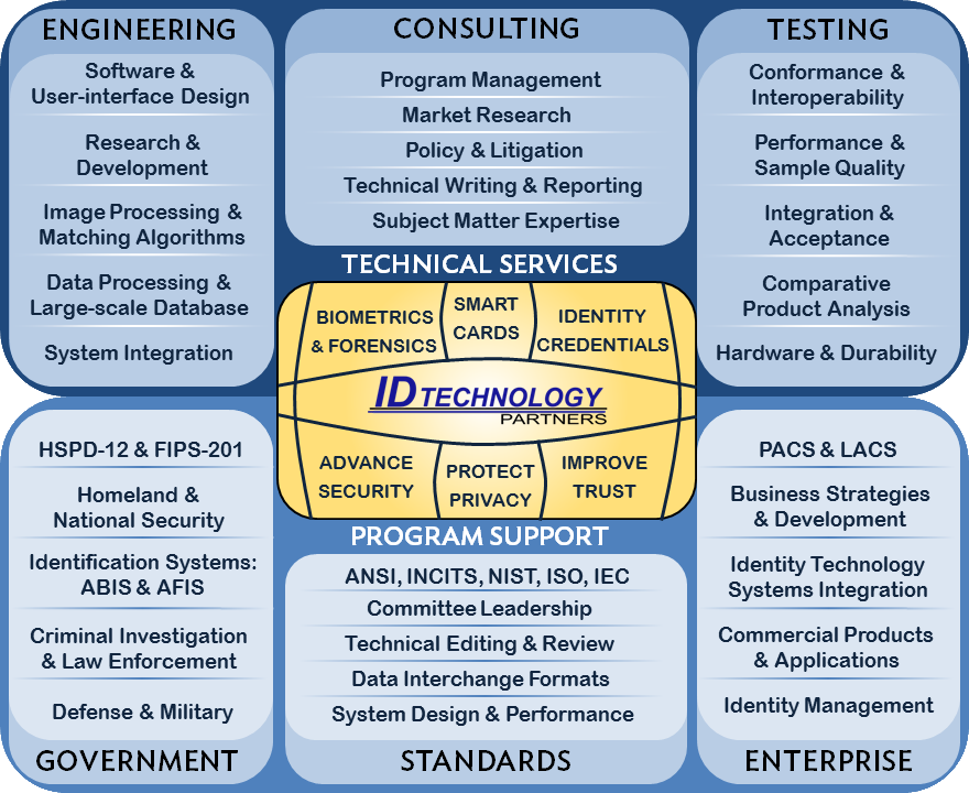 Identity Services and Support Overview Graphic | IDTP
